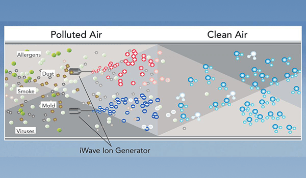 how does iwave air purifier work
